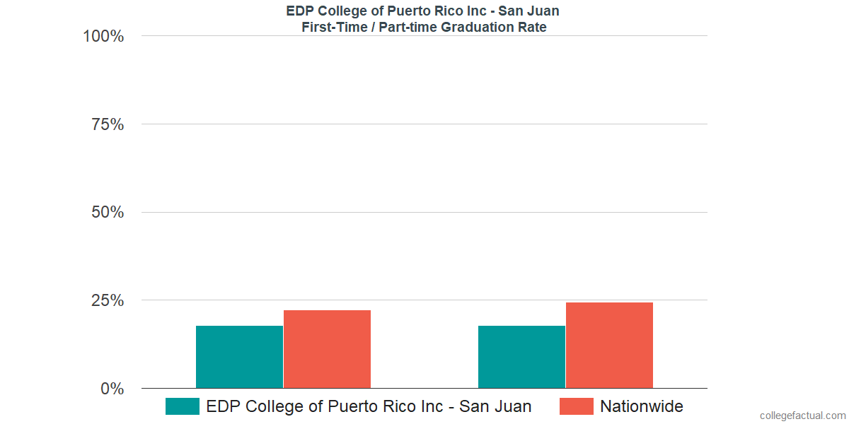 Graduation rates for first time / part-time students at EDP College of Puerto Rico Inc - San Juan