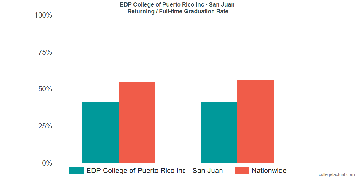 Graduation rates for returning / full-time students at EDP College of Puerto Rico Inc - San Juan