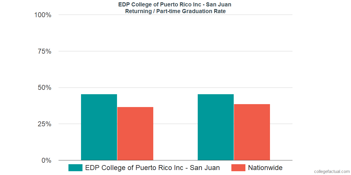 Graduation rates for returning / part-time students at EDP College of Puerto Rico Inc - San Juan
