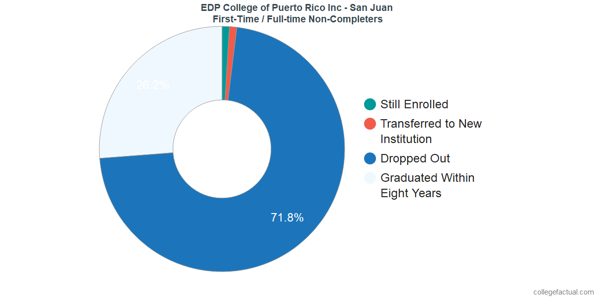 Non-completion rates for first-time / full-time students at EDP College of Puerto Rico Inc - San Juan