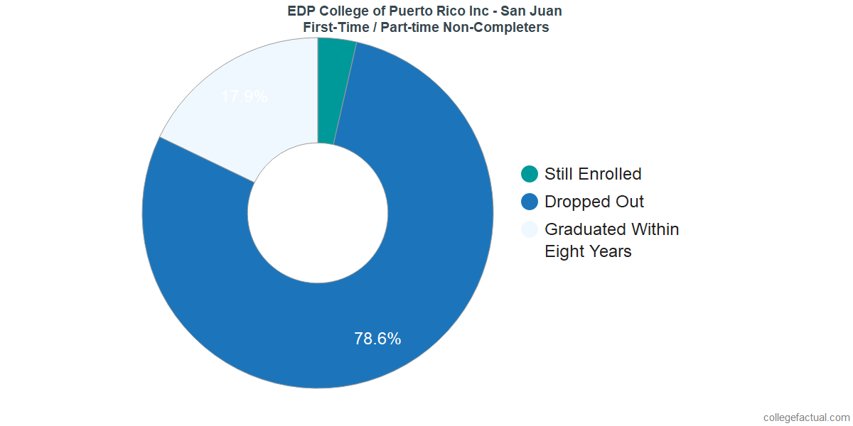 Non-completion rates for first-time / part-time students at EDP College of Puerto Rico Inc - San Juan