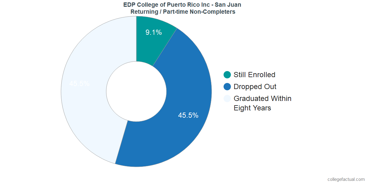 Non-completion rates for returning / part-time students at EDP College of Puerto Rico Inc - San Juan