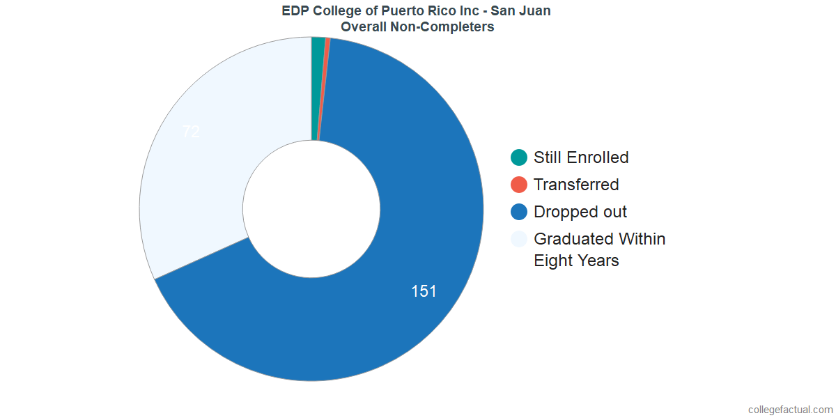 outcomes for students who failed to graduate from EDP College of Puerto Rico Inc - San Juan