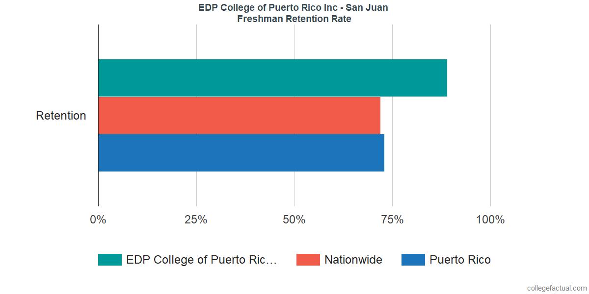 Freshman Retention Rate at EDP College of Puerto Rico Inc - San Juan