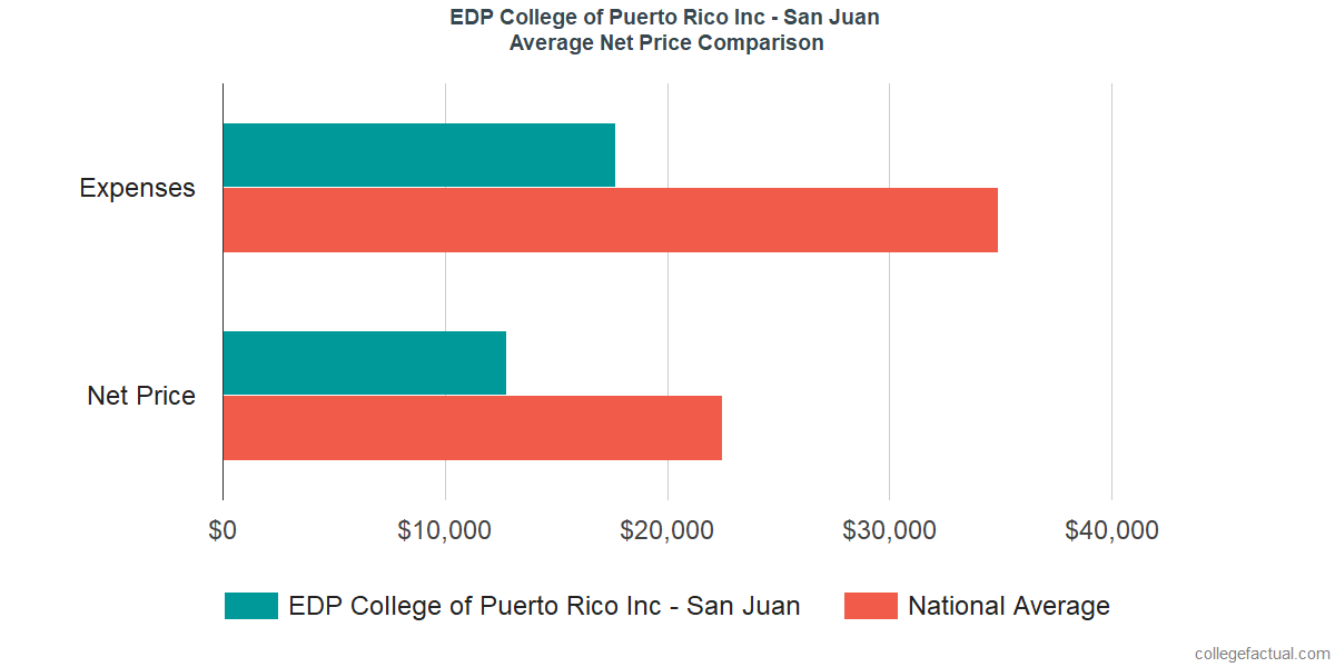 Net Price Comparisons at EDP University of Puerto Rico Inc - San Juan