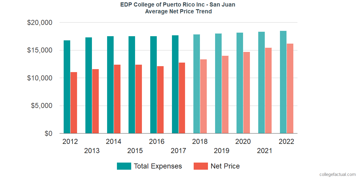 Net Price Trends at EDP University of Puerto Rico Inc - San Juan