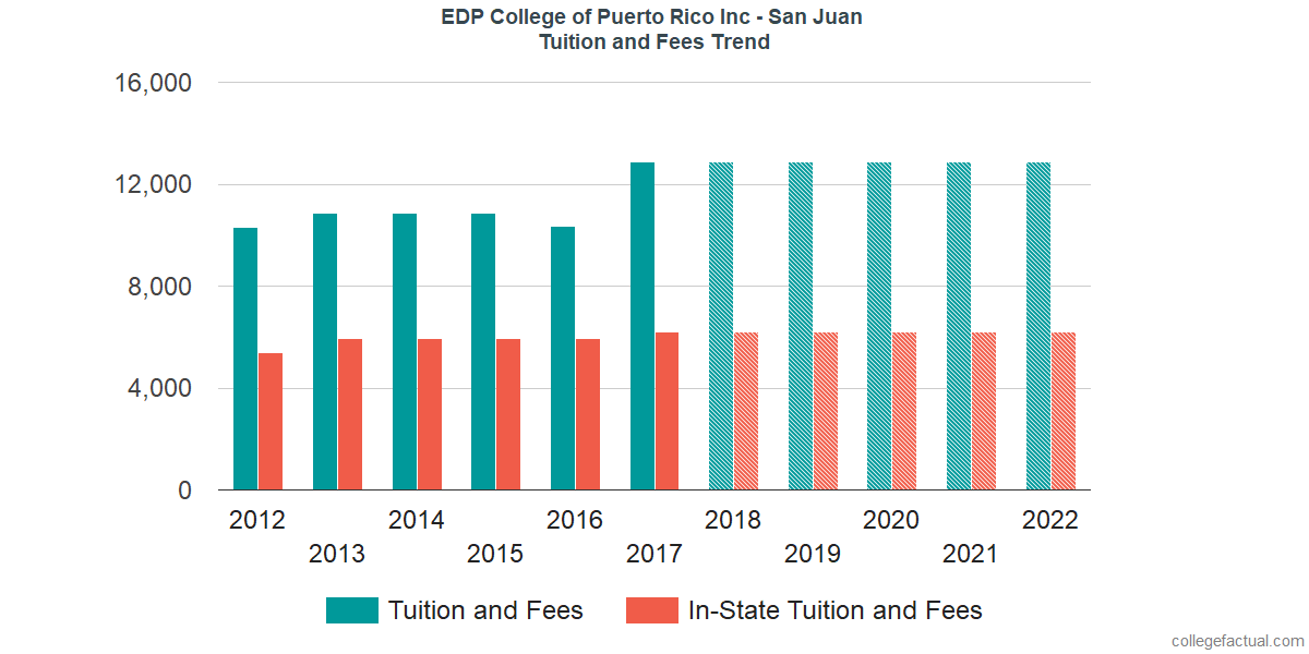 Tuition and Fees Trends at EDP University of Puerto Rico Inc - San Juan