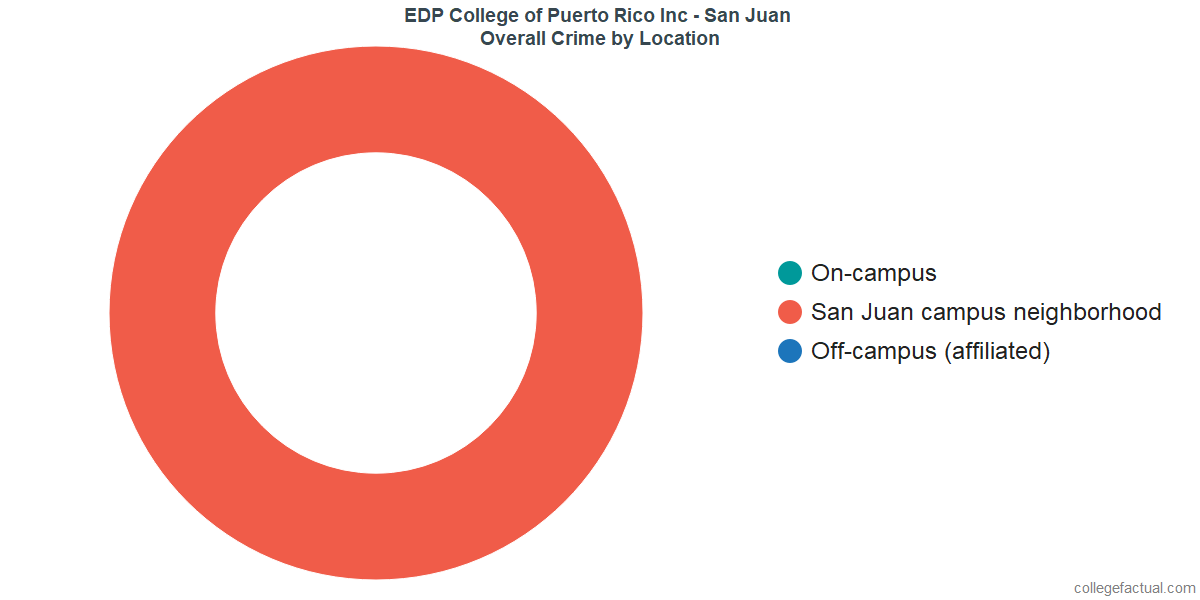 Overall Crime and Safety Incidents at EDP University - San Juan by Location