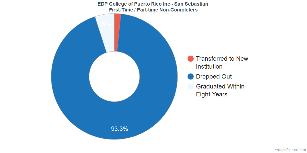 Non-completion rates for first-time / part-time students at EDP University - San Sebastian