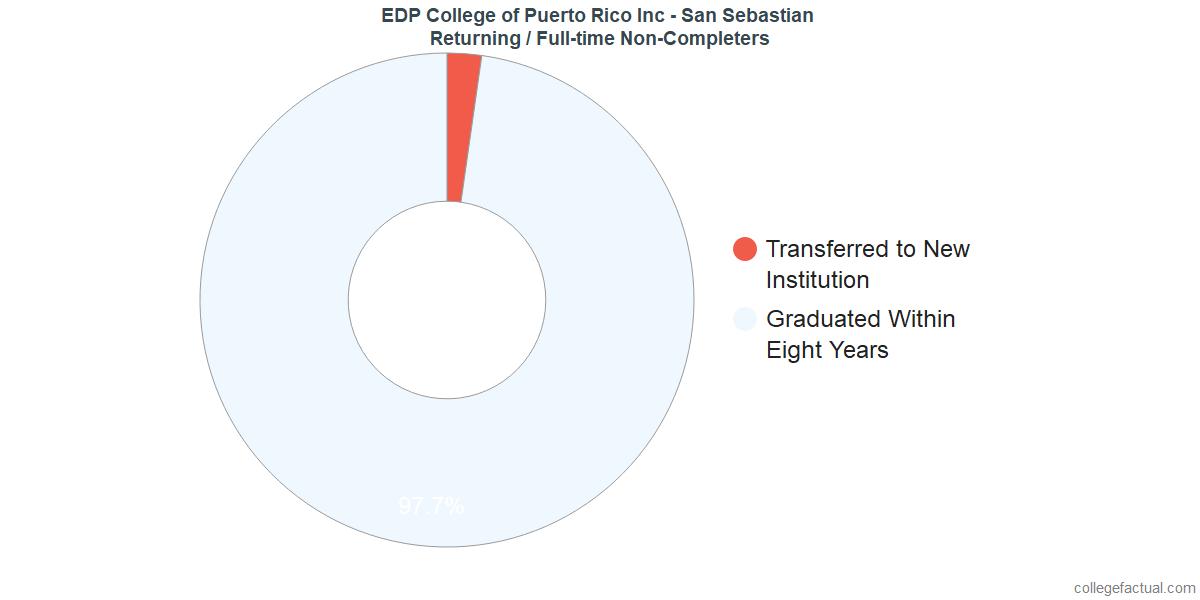 Non-completion rates for returning / full-time students at EDP University - San Sebastian