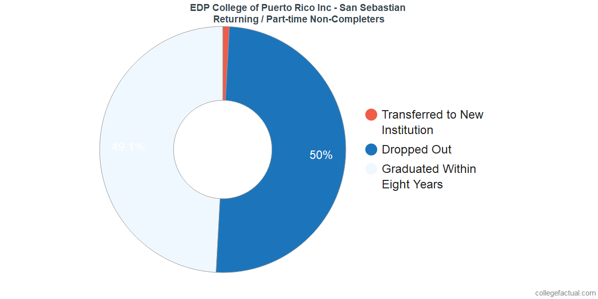 Non-completion rates for returning / part-time students at EDP University - San Sebastian