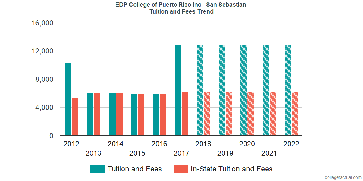 Tuition and Fees Trends at EDP University of Puerto Rico Inc - San Sebastian