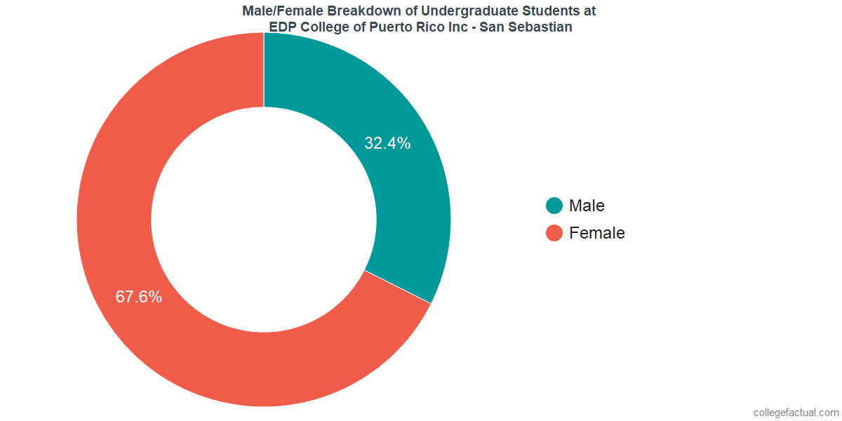 Male/Female Diversity of Undergraduates at EDP University of Puerto Rico Inc - San Sebastian