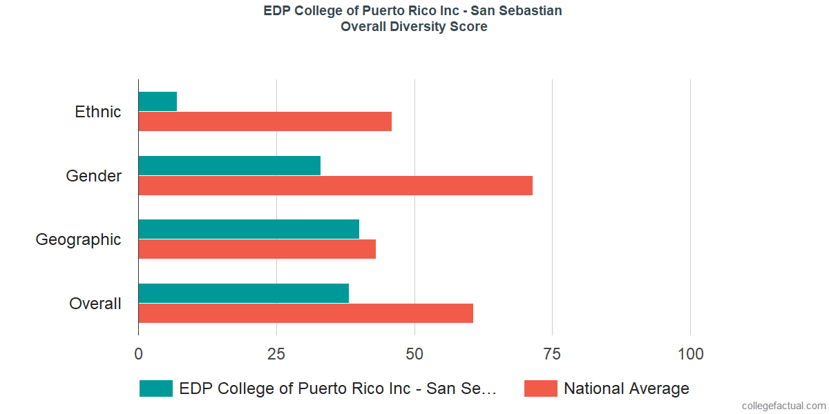 Overall Diversity at EDP University of Puerto Rico Inc - San Sebastian