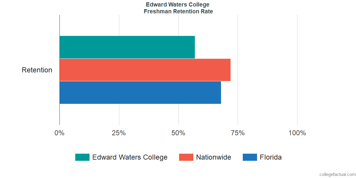 Freshman Retention Rate at Edward Waters College
