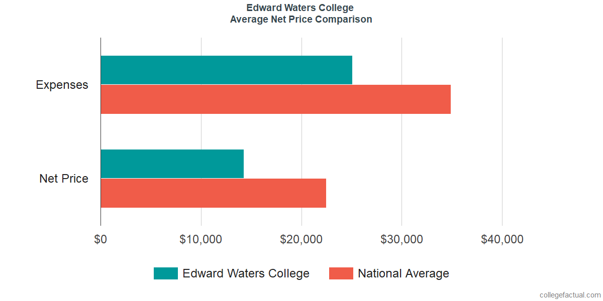 Net Price Comparisons at Edward Waters College