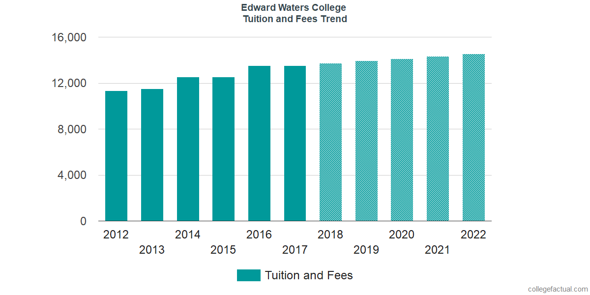 Tuition and Fees Trends at Edward Waters College