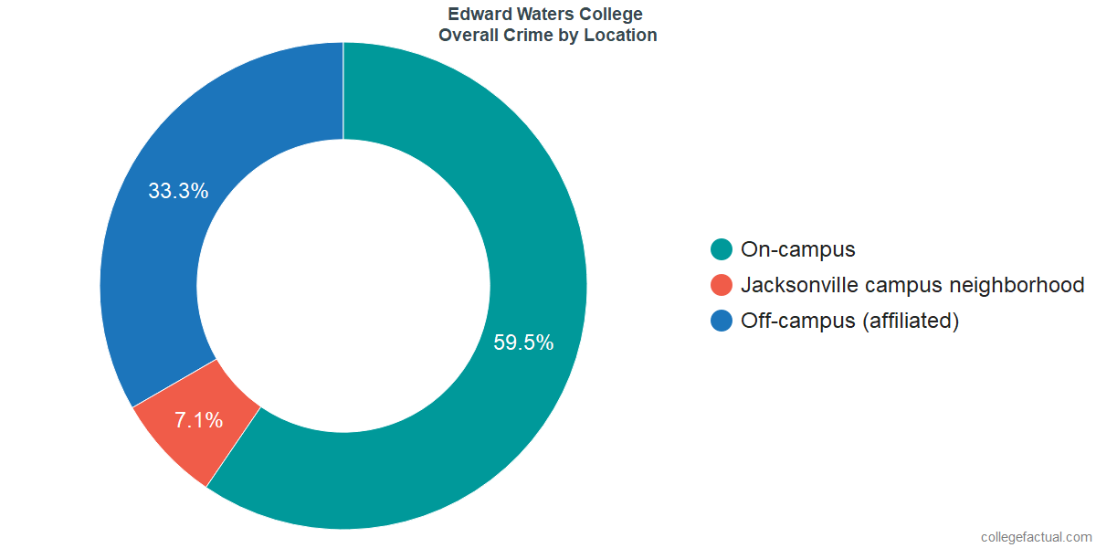 Overall Crime and Safety Incidents at Edward Waters College by Location