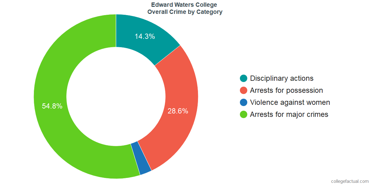 Overall Crime and Safety Incidents at Edward Waters College by Category
