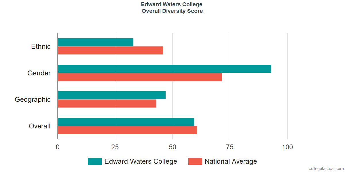 Overall Diversity at Edward Waters College