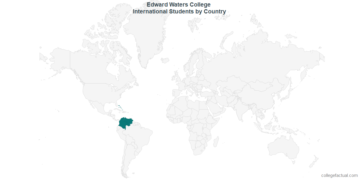 International students by Country attending Edward Waters College
