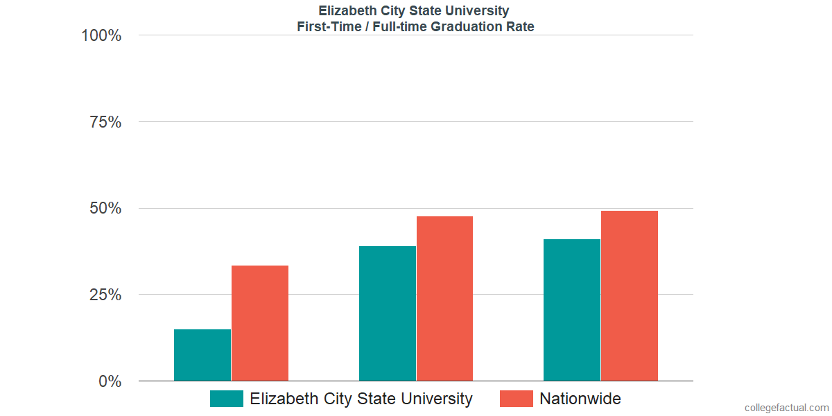 Graduation rates for first-time / full-time students at Elizabeth City State University