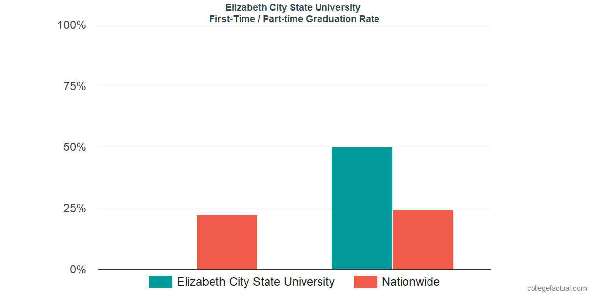 Graduation rates for first-time / part-time students at Elizabeth City State University