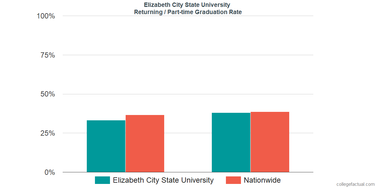 Graduation rates for returning / part-time students at Elizabeth City State University