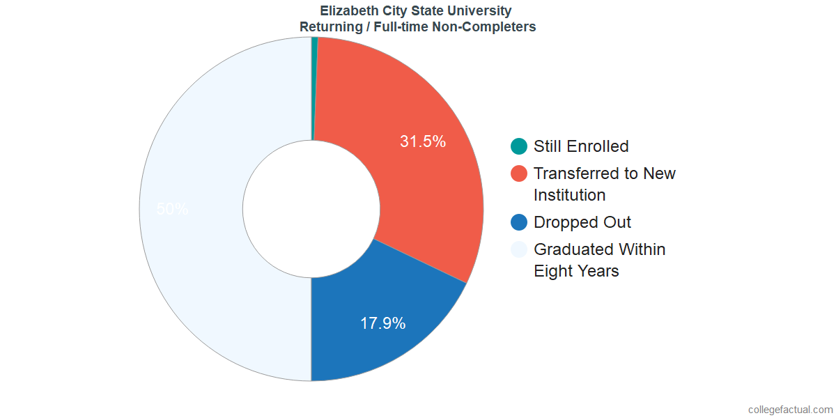 Non-completion rates for returning / full-time students at Elizabeth City State University