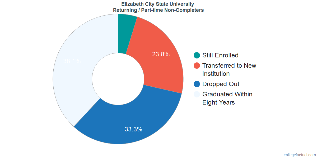 Non-completion rates for returning / part-time students at Elizabeth City State University