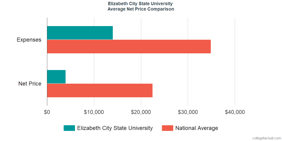Net Price Comparisons at Elizabeth City State University