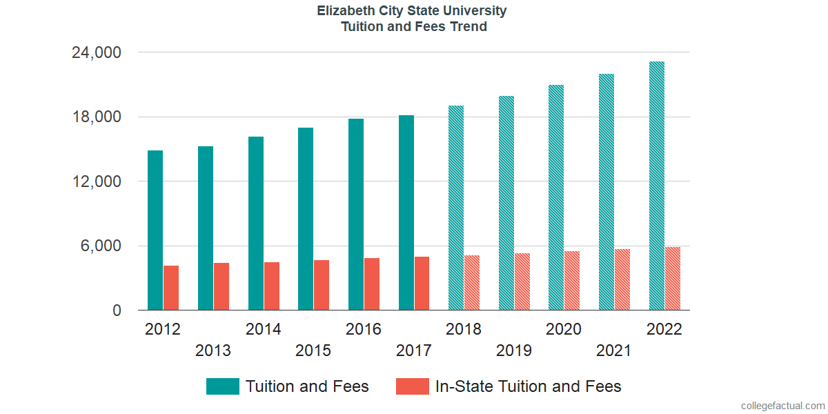Tuition and Fees Trends at Elizabeth City State University