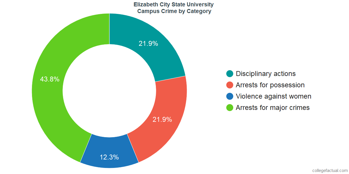 On-Campus Crime and Safety Incidents at Elizabeth City State University by Category