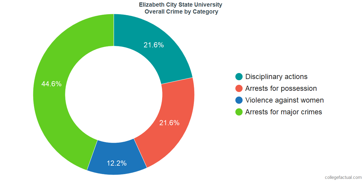 Overall Crime and Safety Incidents at Elizabeth City State University by Category