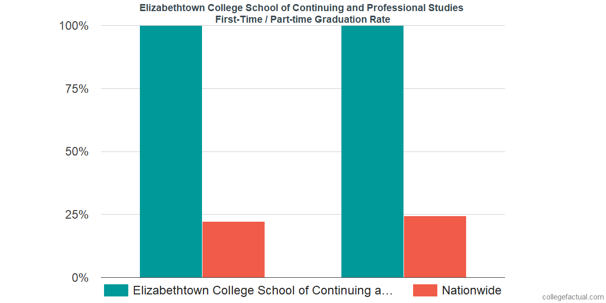 Graduation rates for first-time / part-time students at Elizabethtown College School of Continuing and Professional Studies