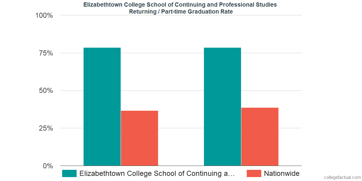 Graduation rates for returning / part-time students at Elizabethtown College School of Continuing and Professional Studies