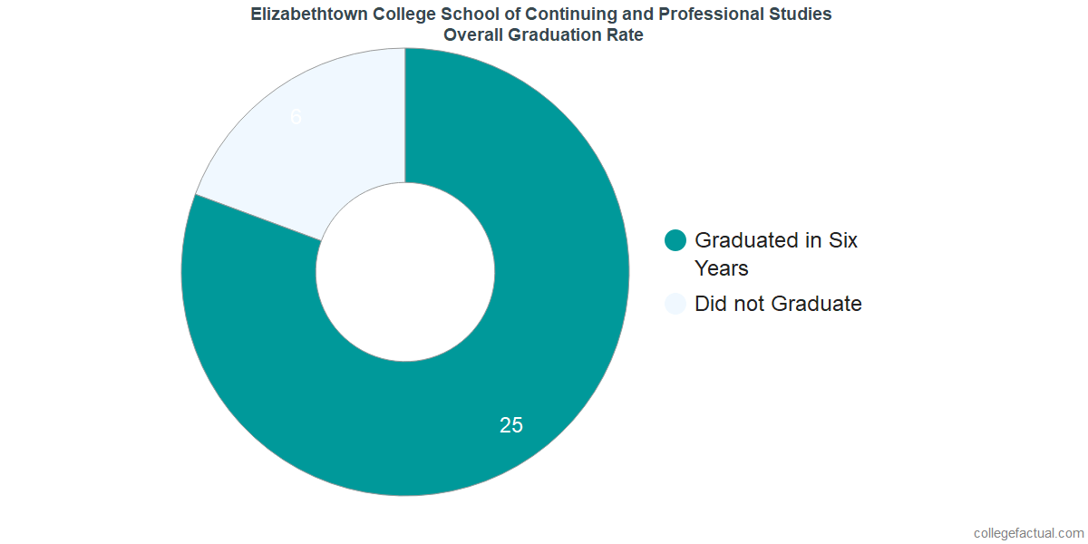 Undergraduate Graduation Rate at Elizabethtown College School of Continuing and Professional Studies