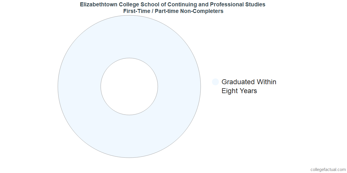 Non-completion rates for first-time / part-time students at Elizabethtown College School of Continuing and Professional Studies