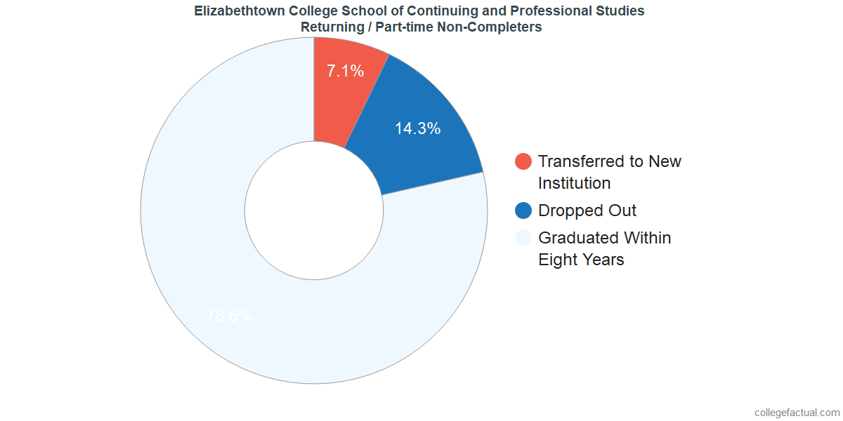 Non-completion rates for returning / part-time students at Elizabethtown College School of Continuing and Professional Studies