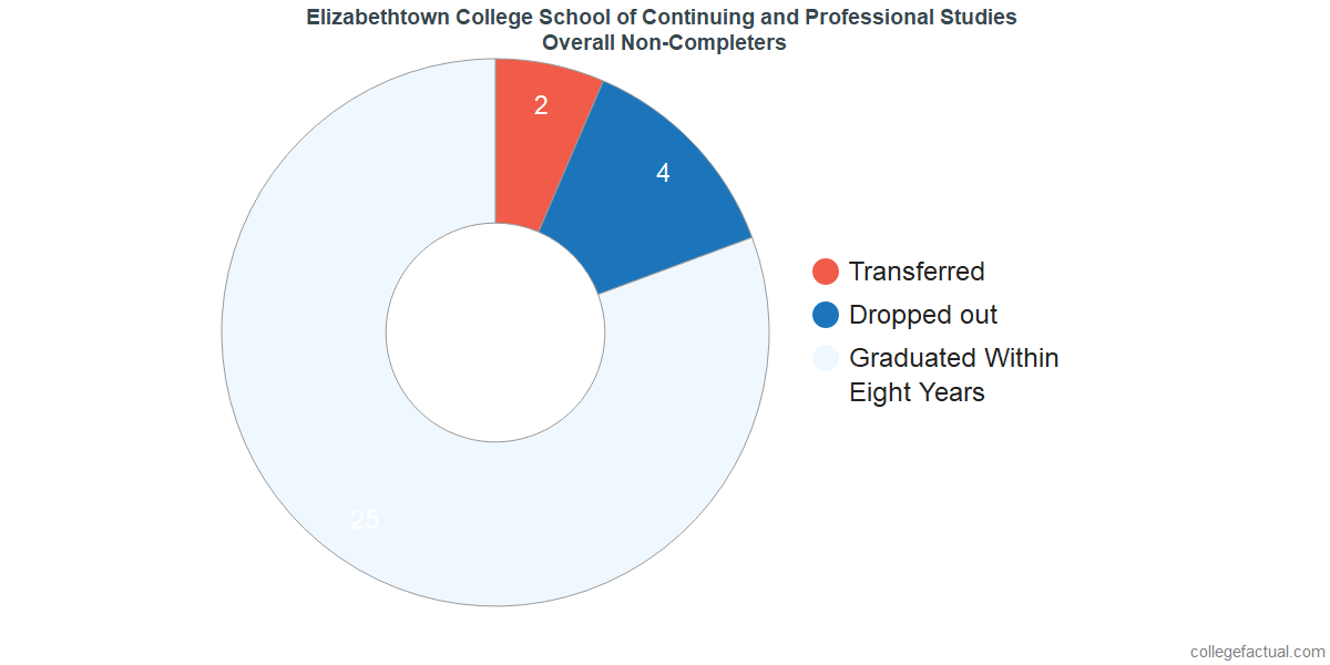 outcomes for students who failed to graduate from Elizabethtown College School of Continuing and Professional Studies