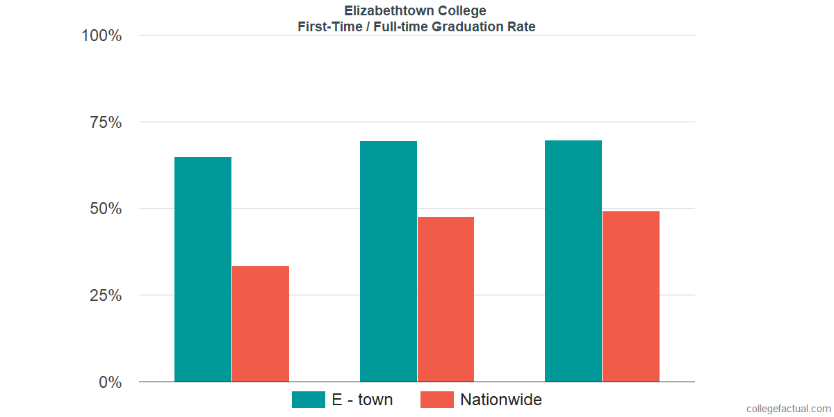 Graduation rates for first-time / full-time students at Elizabethtown College