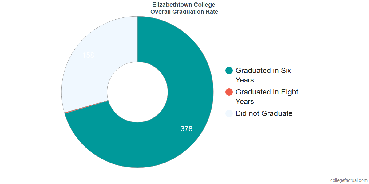 Undergraduate Graduation Rate at Elizabethtown College