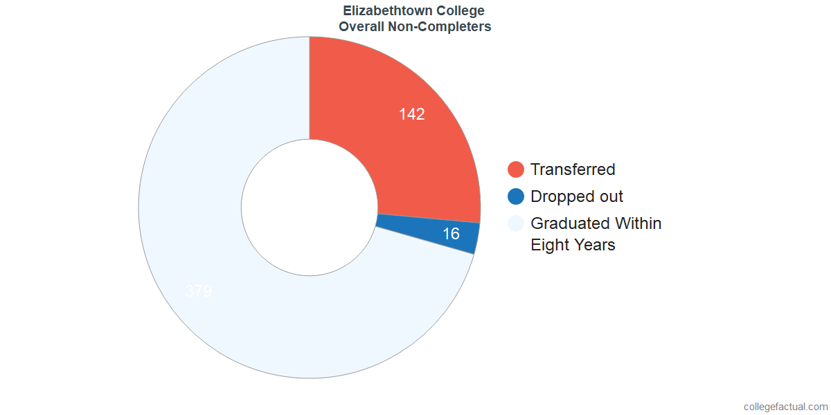 outcomes for students who failed to graduate from Elizabethtown College