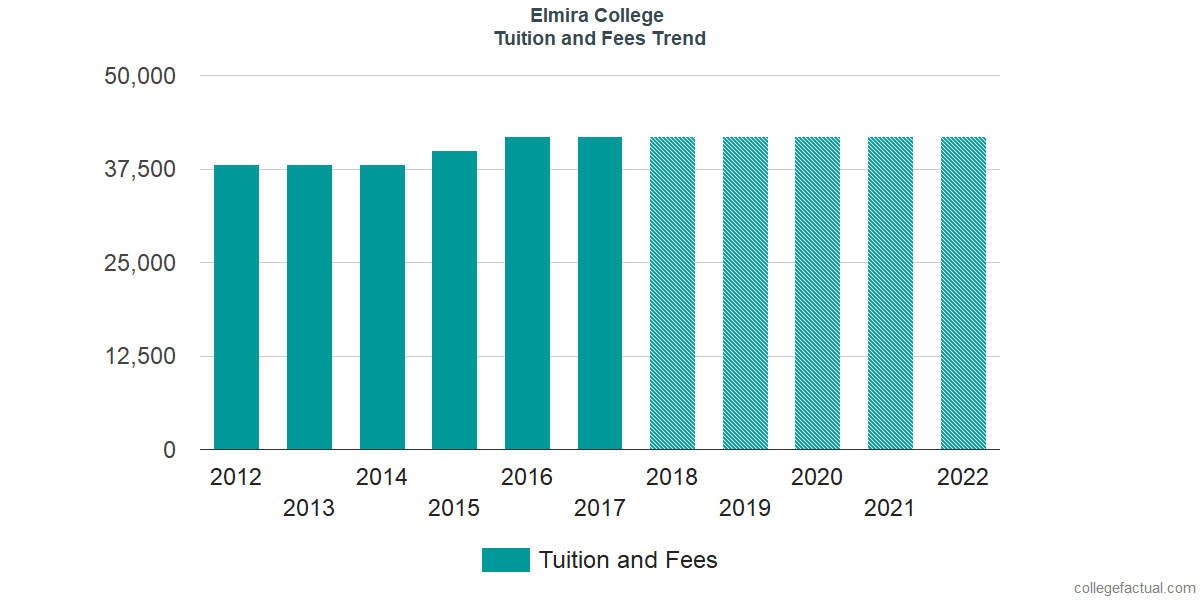Tuition and Fees Trends at Elmira College