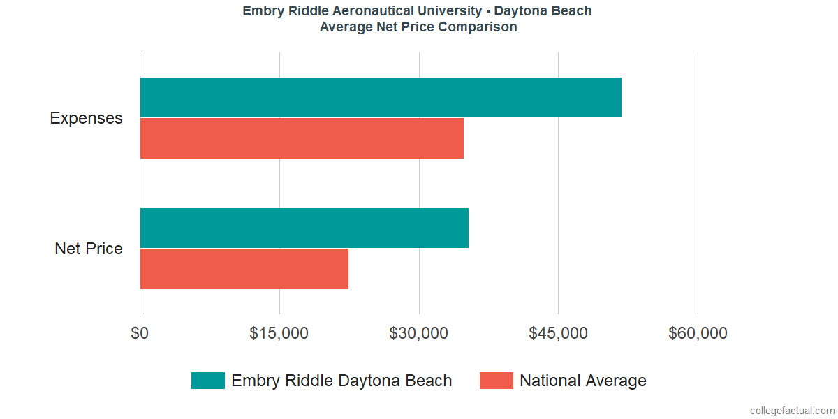 Net Price Comparisons at Embry Riddle Aeronautical University - Daytona Beach