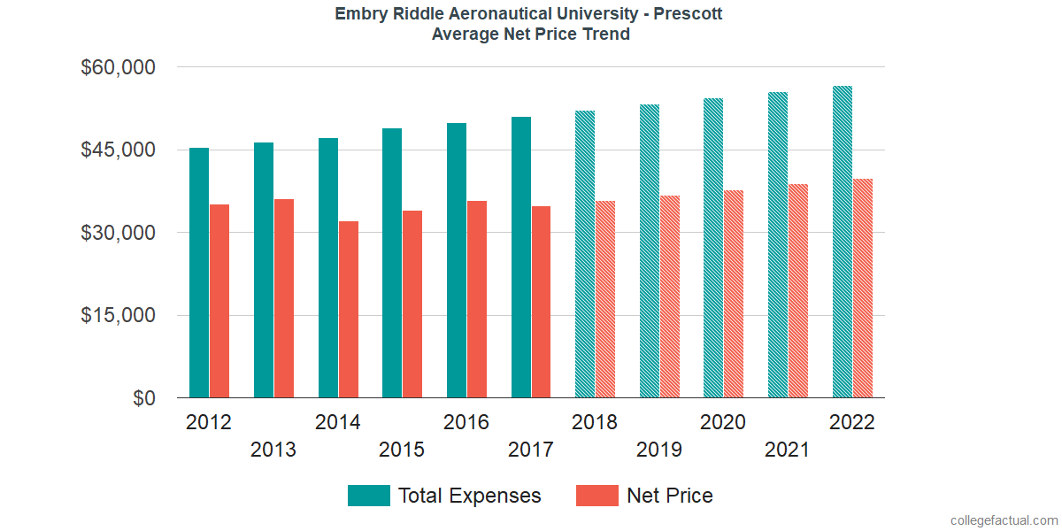 Net Price Trends at Embry Riddle Aeronautical University - Prescott