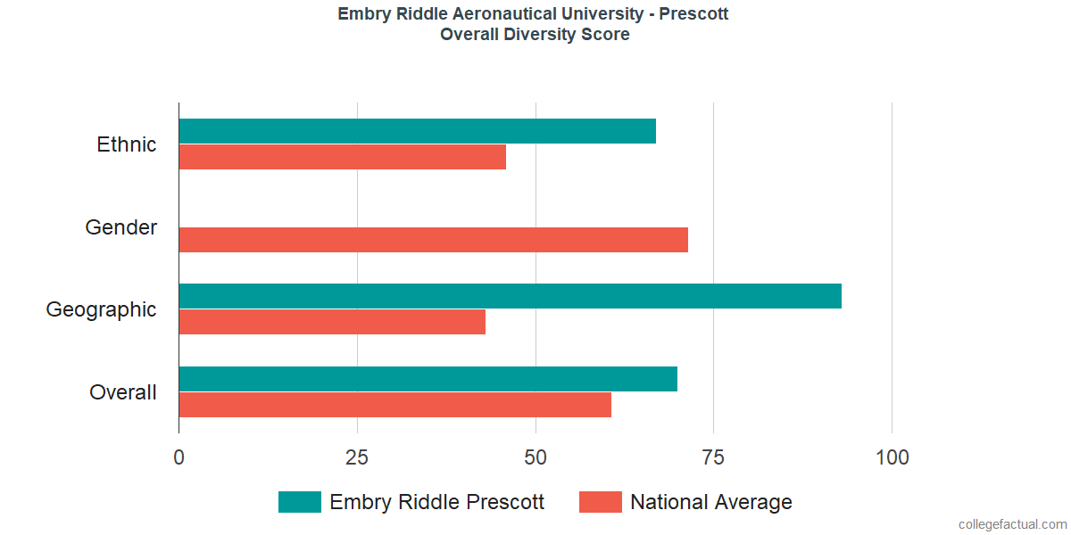 Overall Diversity at Embry Riddle Aeronautical University - Prescott