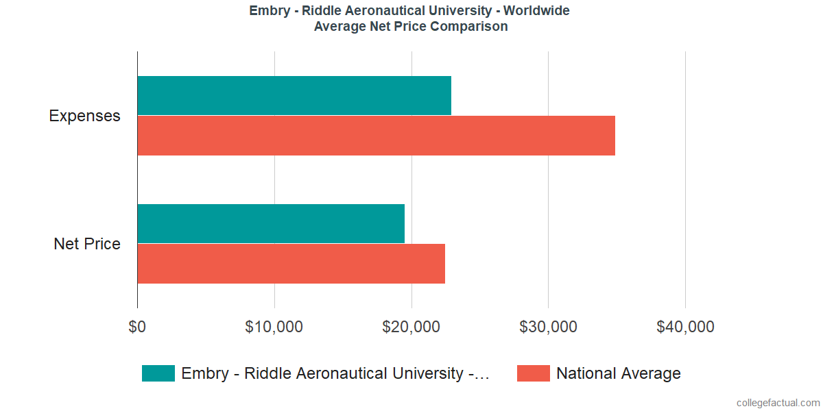 Net Price Comparisons at Embry - Riddle Aeronautical University - Worldwide
