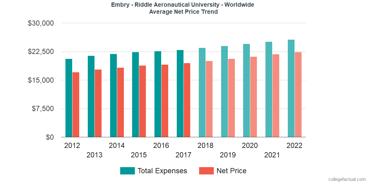 Net Price Trends at Embry - Riddle Aeronautical University - Worldwide