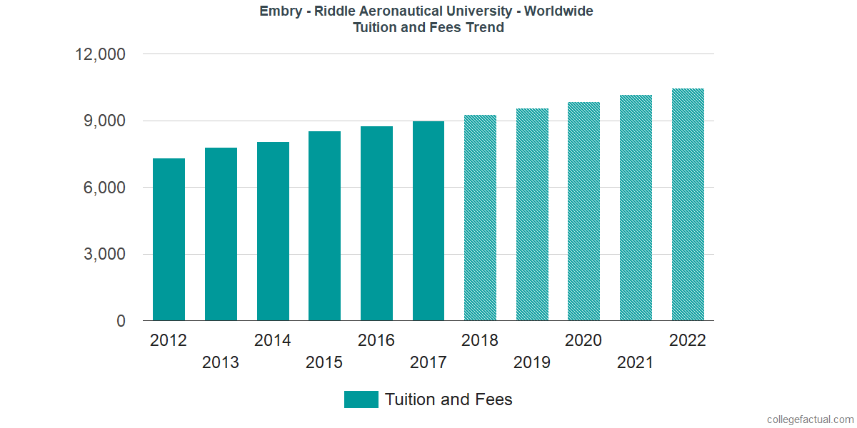 Tuition and Fees Trends at Embry - Riddle Aeronautical University - Worldwide